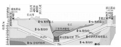 图2 南京地铁3 号线地质纵断面图